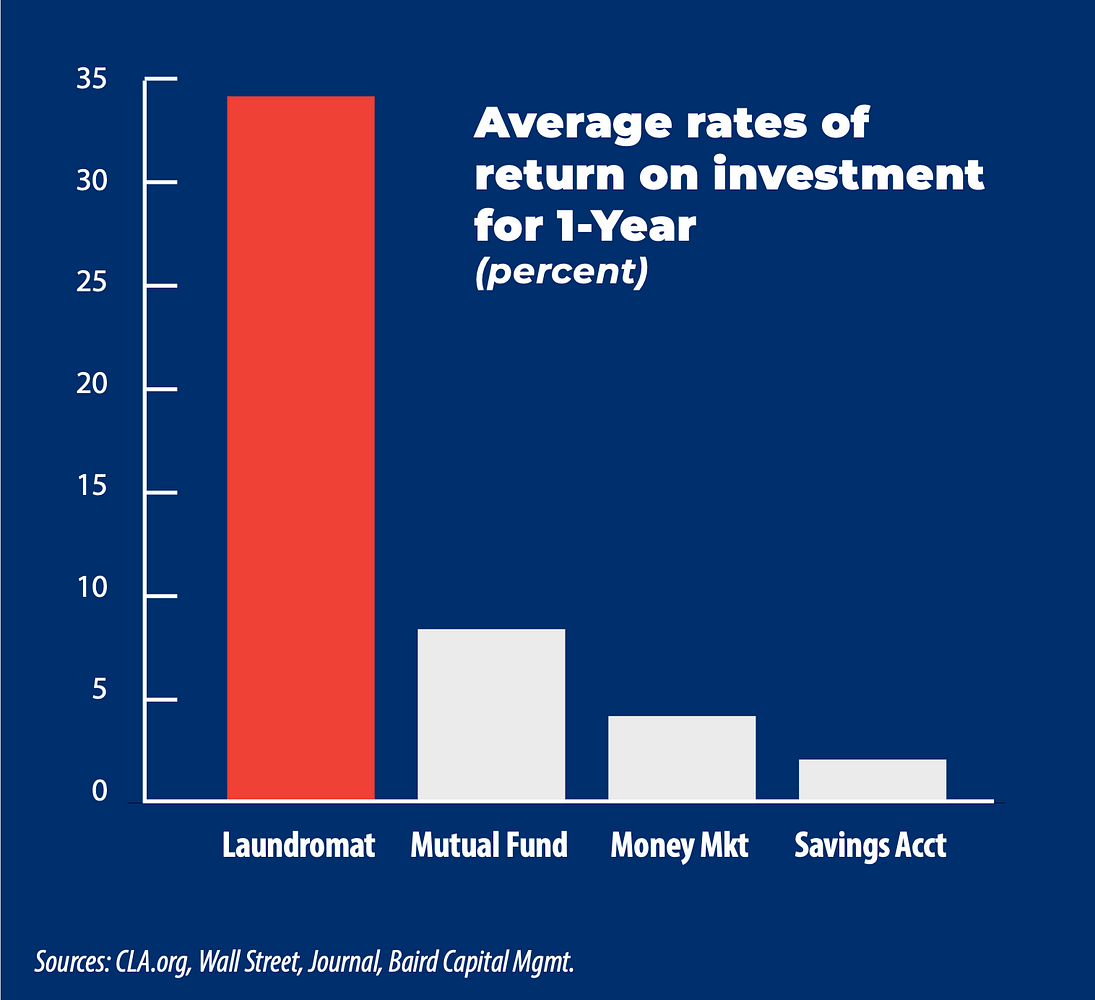 Chart showing average rates of return on investment for owning a laundromat