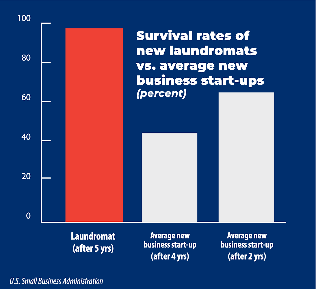 Chart showing survival rate of laundromats after 5 years